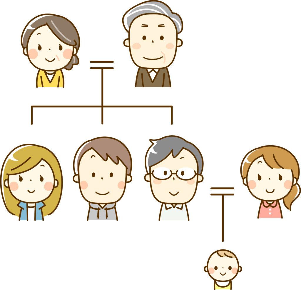 相続関係図と遺産と代襲相続
